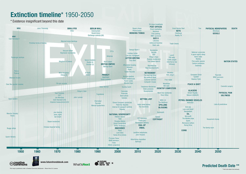 Future-Extinction-History-Timeline-Infog